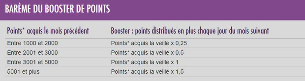 Barème du booster de points JOA