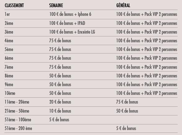 Le challenge Euro 2016 de JOA : les gains